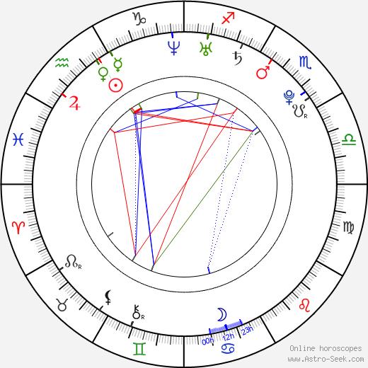 Mischa Barton birth chart, Mischa Barton astro natal horoscope, astrology
