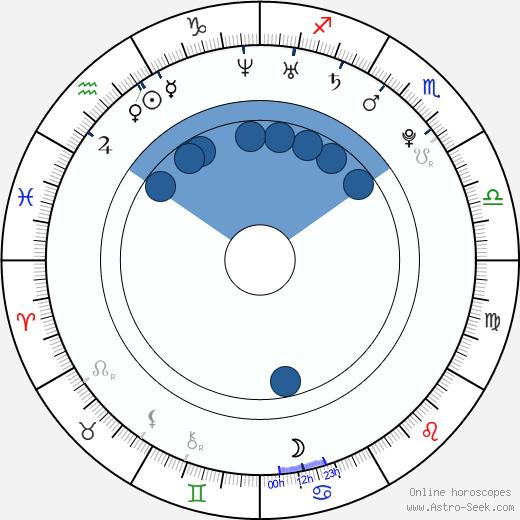 Momosuke Mizutani wikipedia, horoscope, astrology, instagram