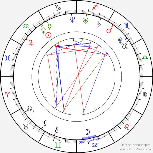 Momosuke Mizutani birth chart, Momosuke Mizutani astro natal horoscope, astrology