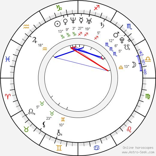 Nicole LaPlaca birth chart, biography, wikipedia 2019, 2020
