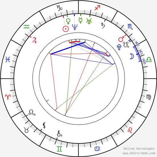 Ramona Gabathuler astro natal birth chart, Ramona Gabathuler horoscope, astrology
