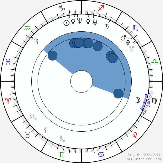 Ramya Nambeeshan wikipedia, horoscope, astrology, instagram