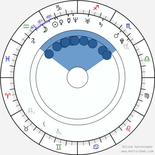 Robin Kašpařík wikipedia, horoscope, astrology, instagram