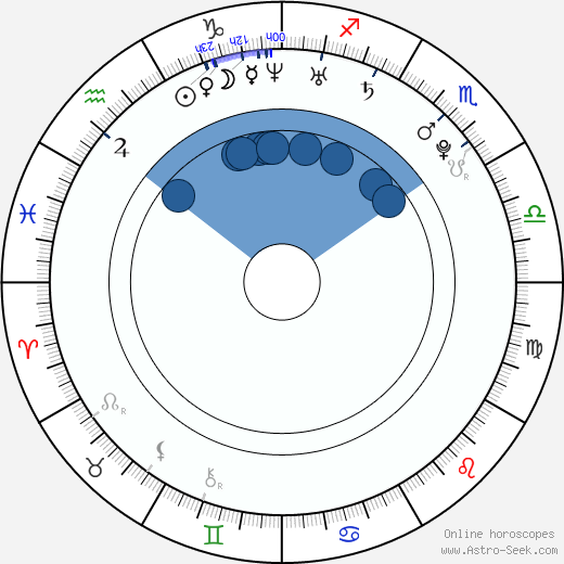 Ross Ching wikipedia, horoscope, astrology, instagram