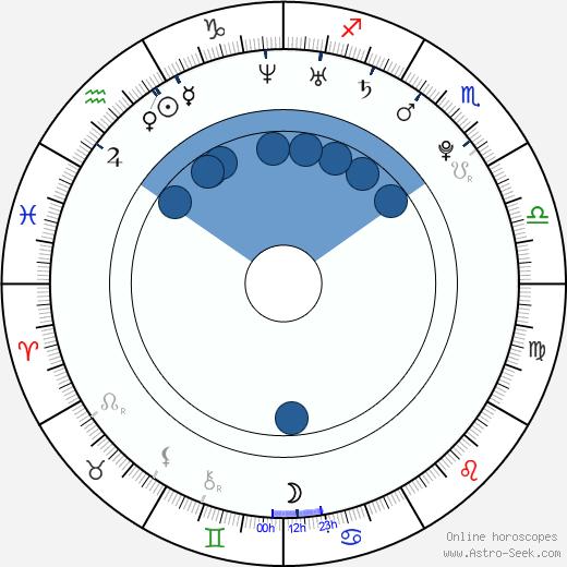 Šárka Sudová wikipedia, horoscope, astrology, instagram