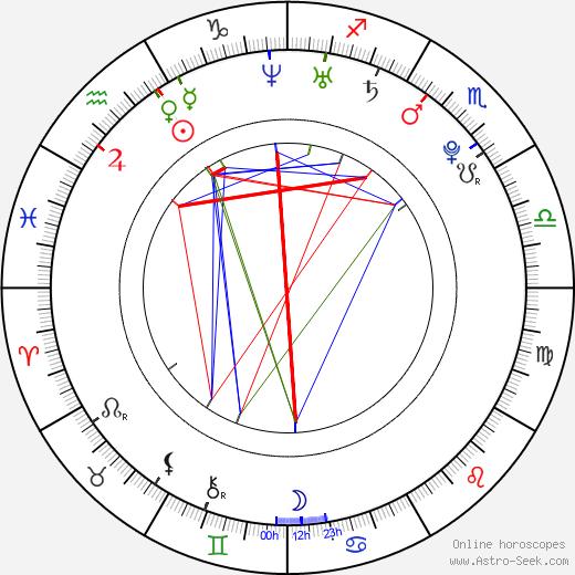 Šárka Sudová birth chart, Šárka Sudová astro natal horoscope, astrology
