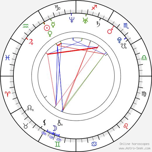 Sasha Pivovarova birth chart, Sasha Pivovarova astro natal horoscope, astrology