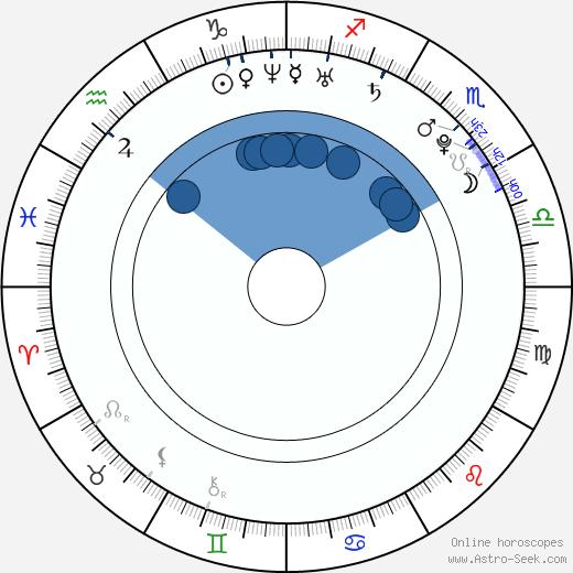 Teppei Koike wikipedia, horoscope, astrology, instagram