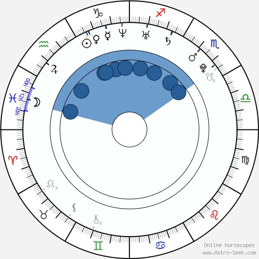 Vasiliy Stepanov wikipedia, horoscope, astrology, instagram