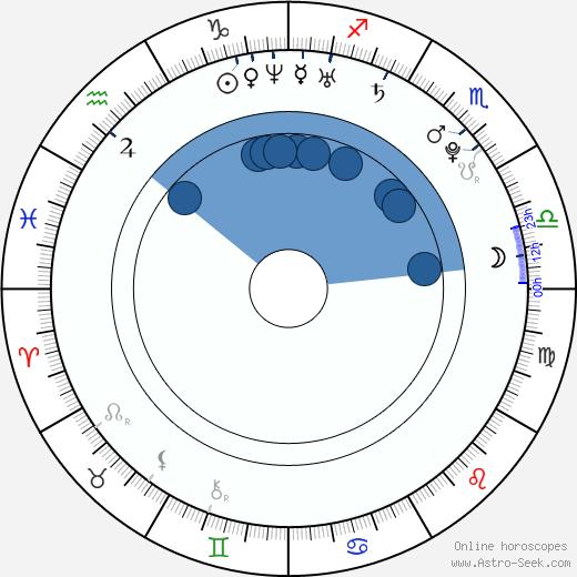 Zdeněk Bahenský wikipedia, horoscope, astrology, instagram