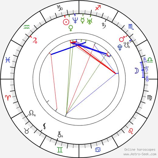 Zdeněk Bahenský день рождения гороскоп, Zdeněk Bahenský Натальная карта онлайн