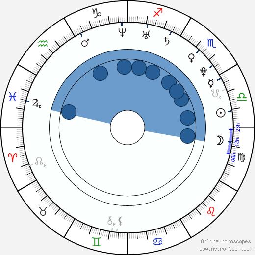 Adam Vojtěch wikipedia, horoscope, astrology, instagram