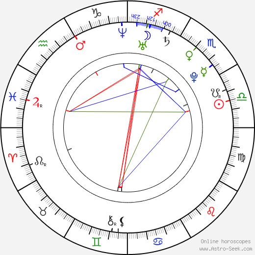 Adela Popescu день рождения гороскоп, Adela Popescu Натальная карта онлайн