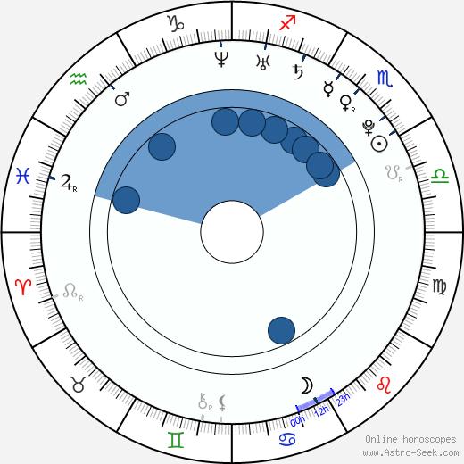 Annabelle Dexter-Jones wikipedia, horoscope, astrology, instagram