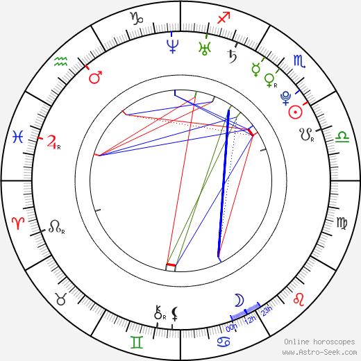 Annabelle Dexter-Jones день рождения гороскоп, Annabelle Dexter-Jones Натальная карта онлайн
