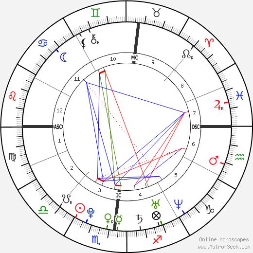 Aubrey Graham Birth Chart Horoscope, Date of Birth, Astro