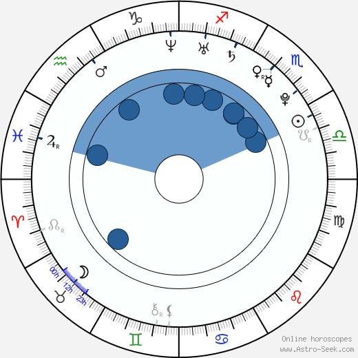 Bertie Stephens wikipedia, horoscope, astrology, instagram