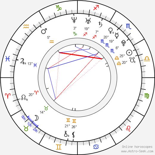 Bertie Stephens birth chart, biography, wikipedia 2019, 2020