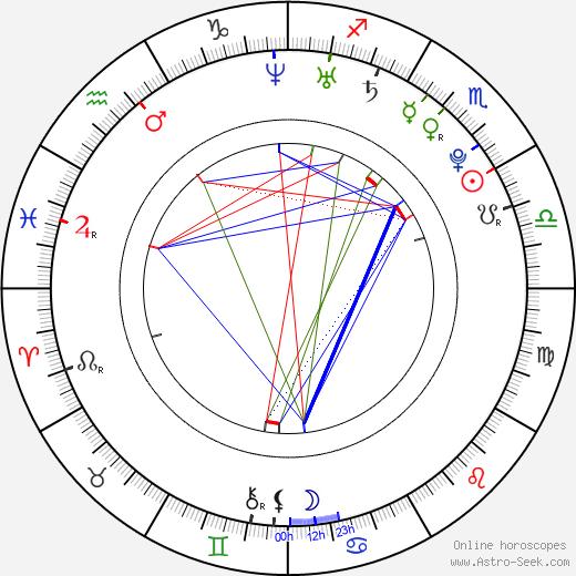 Briana Evigan astro natal birth chart, Briana Evigan horoscope, astrology