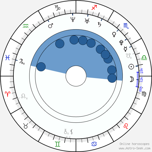 Camilla Belle wikipedia, horoscope, astrology, instagram