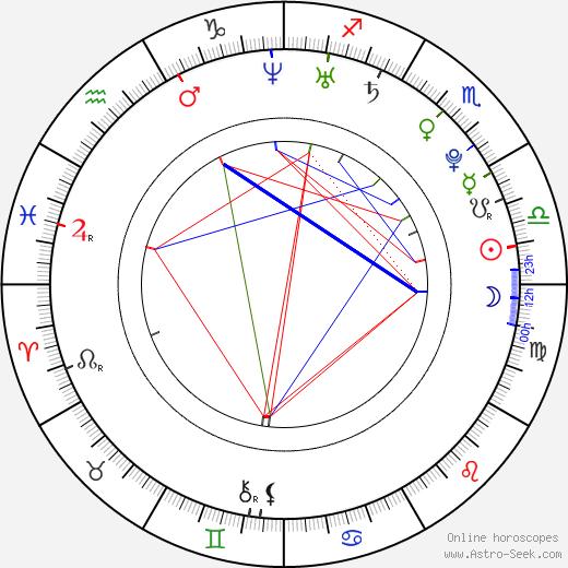 Камилла Белль Camilla Belle день рождения гороскоп, Camilla Belle Натальная карта онлайн