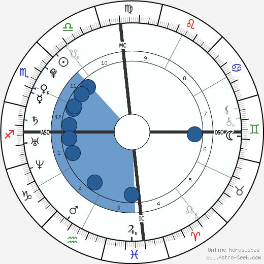 Christopher Uckermann wikipedia, horoscope, astrology, instagram