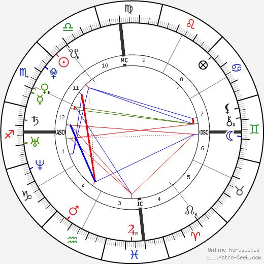 Christopher Von Uckermann birth chart, Christopher Von Uckermann astro natal horoscope, astrology