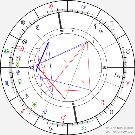 Daniela Katzenberger день рождения гороскоп, Daniela Katzenberger Натальная карта онлайн