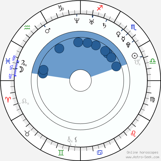 Dong-hae Lee wikipedia, horoscope, astrology, instagram