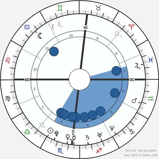 Drake wikipedia, horoscope, astrology, instagram