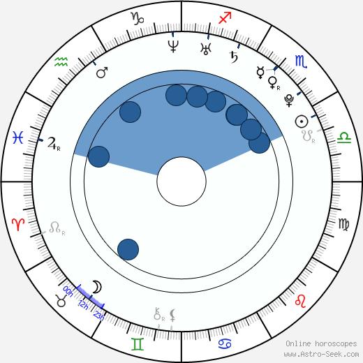 Elyse Taylor wikipedia, horoscope, astrology, instagram