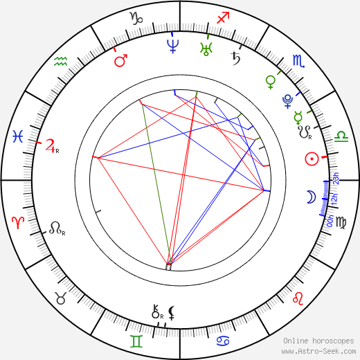 Filip Berg день рождения гороскоп, Filip Berg Натальная карта онлайн