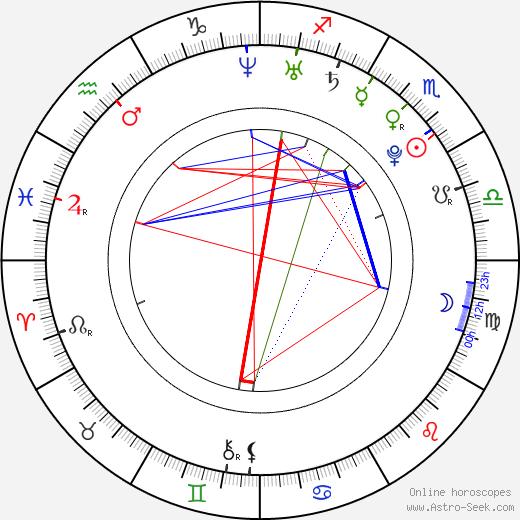 Italia Ricci birth chart, Italia Ricci astro natal horoscope, astrology