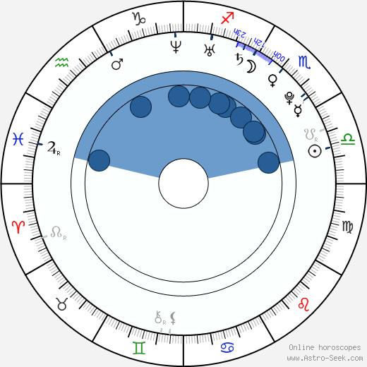 Janis Andersons wikipedia, horoscope, astrology, instagram