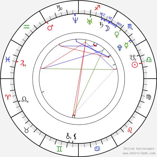 Janis Andersons tema natale, oroscopo, Janis Andersons oroscopi gratuiti, astrologia