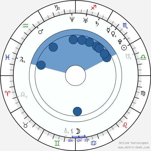 Jessica Stroup wikipedia, horoscope, astrology, instagram