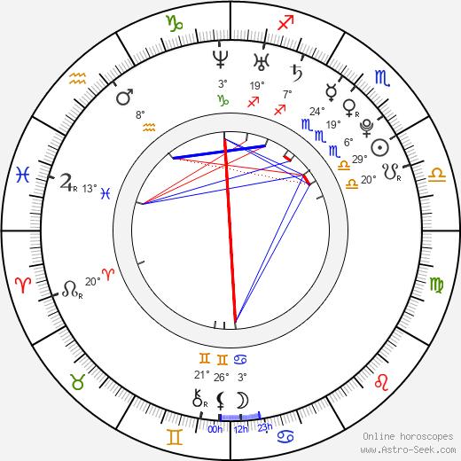 Jessica Stroup birth chart, biography, wikipedia 2020, 2021