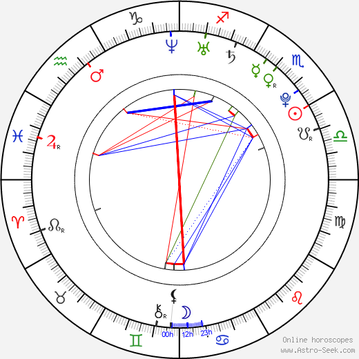 Jessica Stroup birth chart, Jessica Stroup astro natal horoscope, astrology