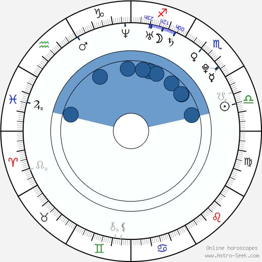Jiankun Xu wikipedia, horoscope, astrology, instagram
