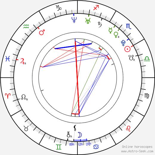 Jiří Mádl astro natal birth chart, Jiří Mádl horoscope, astrology