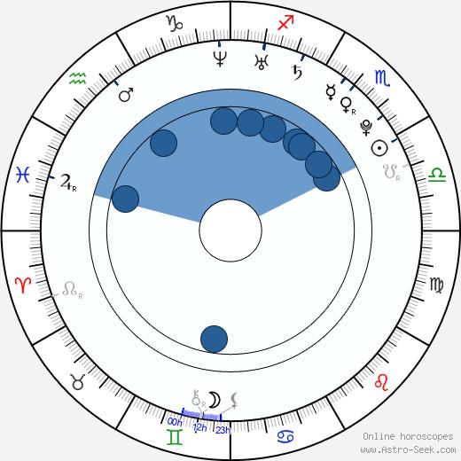 Julie Zugarová wikipedia, horoscope, astrology, instagram