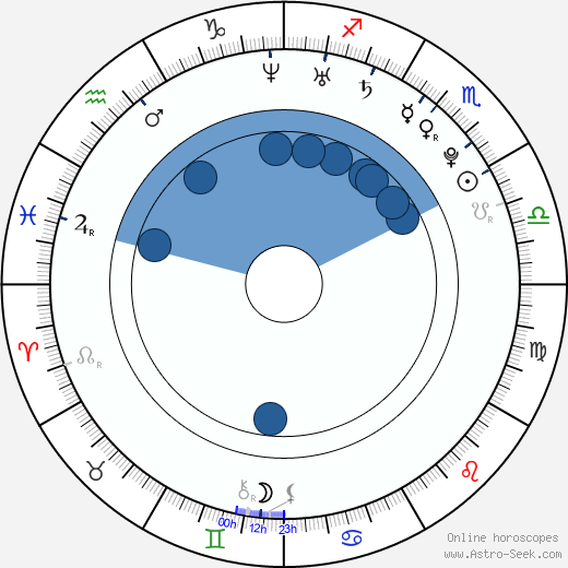 Kara Lang wikipedia, horoscope, astrology, instagram