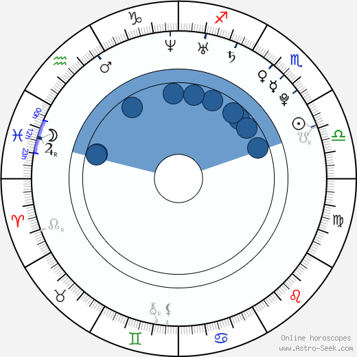 Kevin Leigh wikipedia, horoscope, astrology, instagram