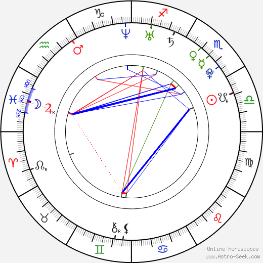 Kevin Leigh birth chart, Kevin Leigh astro natal horoscope, astrology