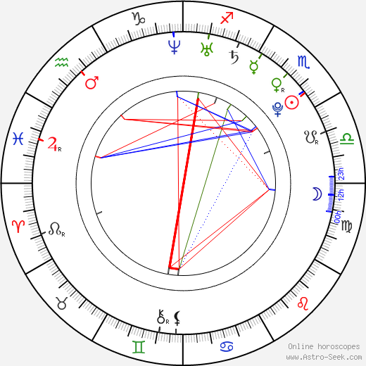 Kim Yeonji astro natal birth chart, Kim Yeonji horoscope, astrology