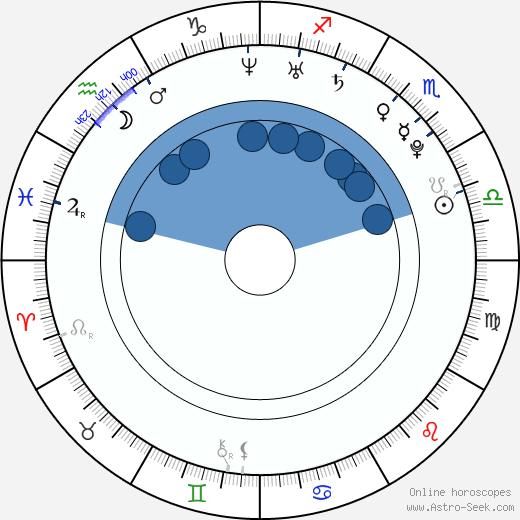 Kryštof Krýzl wikipedia, horoscope, astrology, instagram