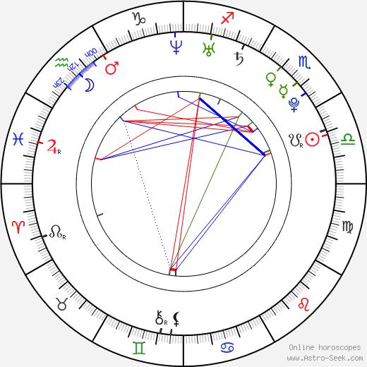 Kryštof Krýzl birth chart, Kryštof Krýzl astro natal horoscope, astrology