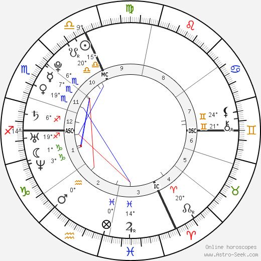 Laure Manaudou birth chart, biography, wikipedia 2019, 2020