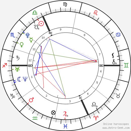 Laure Manaudou astro natal birth chart, Laure Manaudou horoscope, astrology