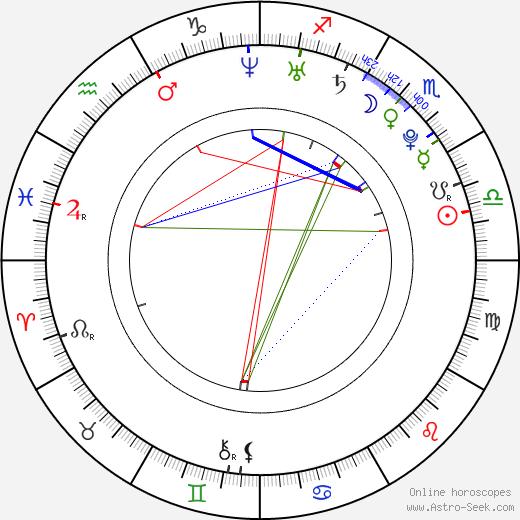 Luisa D'Oliveira astro natal birth chart, Luisa D'Oliveira horoscope, astrology